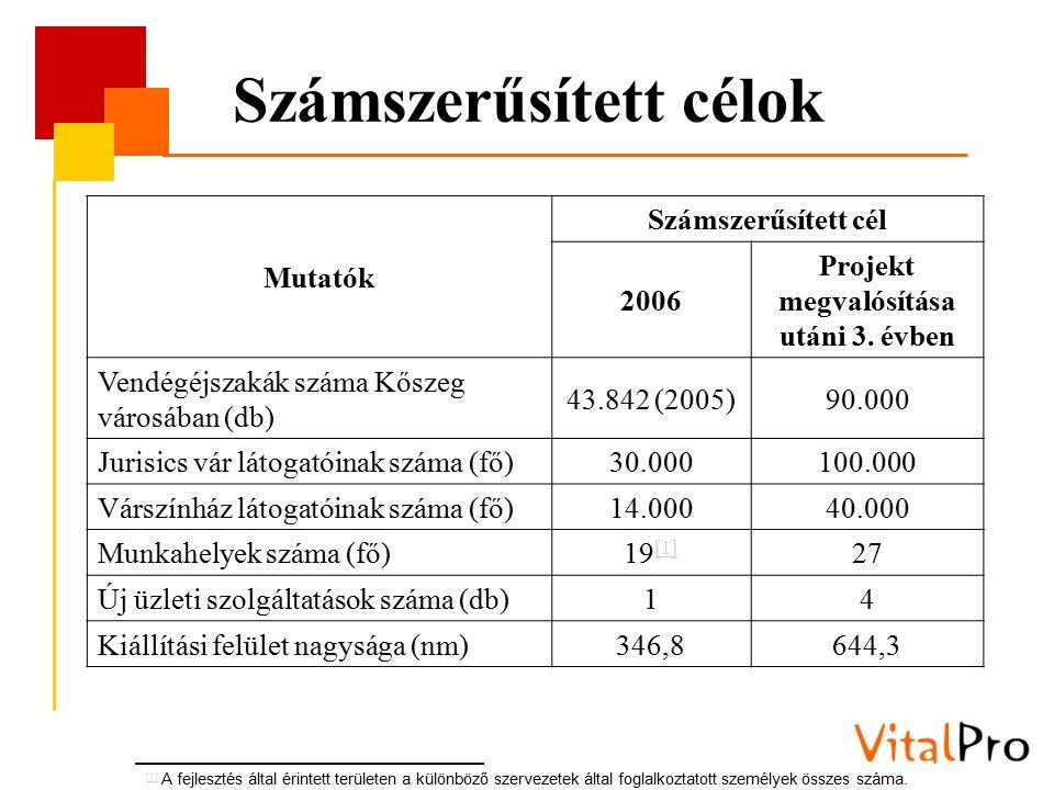 Számszerűsített célok Mutatók Számszerűsített cél 2006 Projekt megvalósítása utáni 3. évben Vendégéjszakák száma Kőszeg városában (db) 43.842 (2005)90