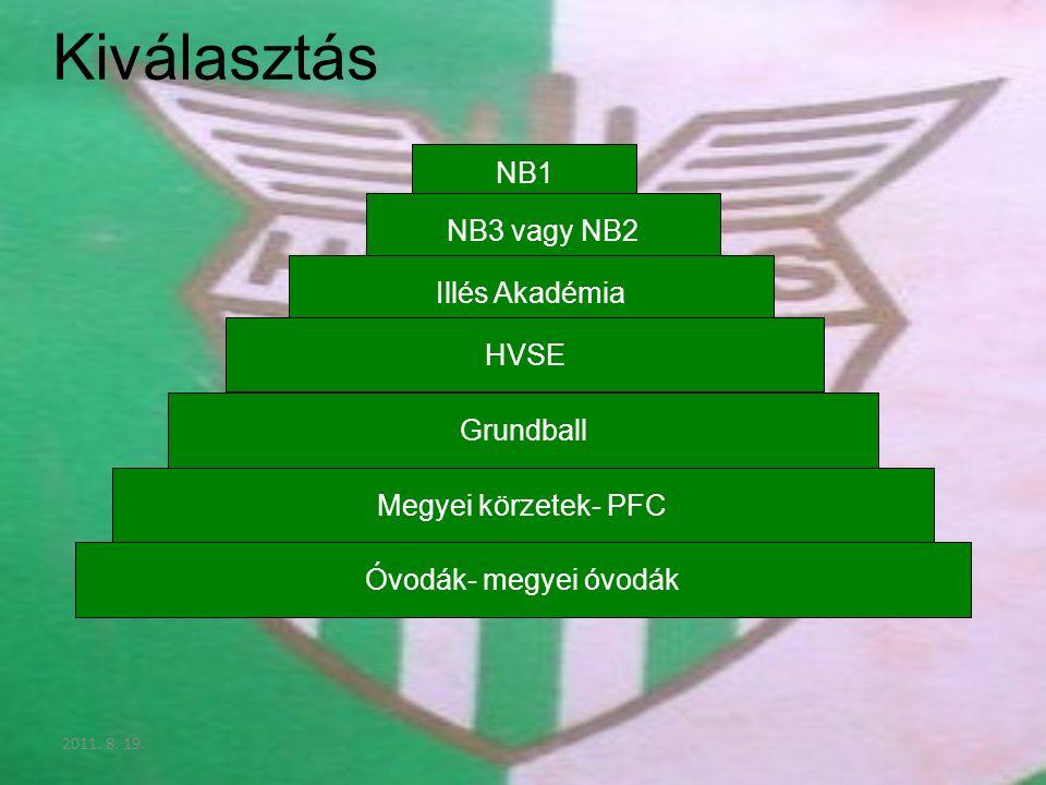 2011. 8. 19. Kiválasztás NB1 NB3 vagy NB2 Illés Akadémia HVSE Grundball Megyei körzetek- PFC Óvodák- megyei óvodák