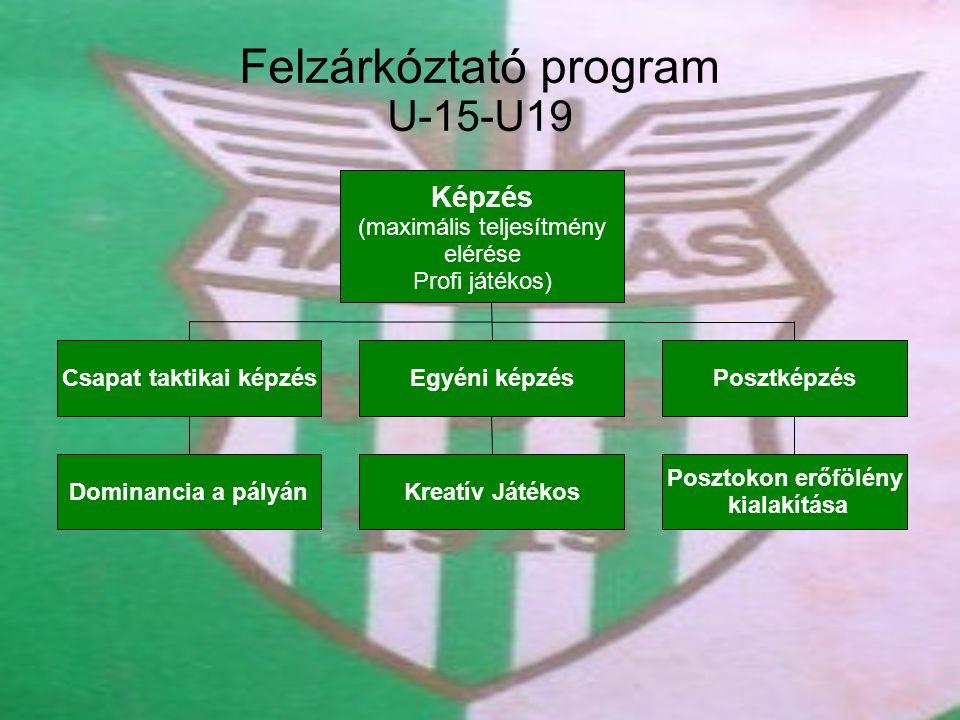 Felzárkóztató program U-15-U19 Képzés (maximális teljesítmény elérése Profi játékos) Csapat taktikai képzésEgyéni képzésPosztképzés Dominancia a pályánKreatív Játékos Posztokon erőfölény kialakítása