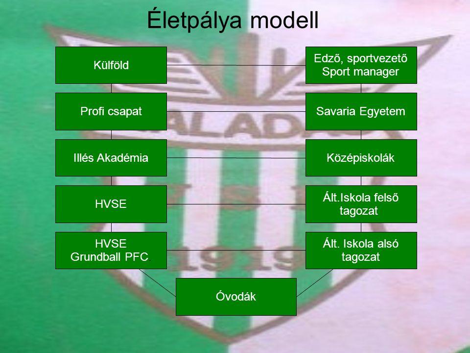Életpálya modell Külföld Edző, sportvezető Sport manager Profi csapat Illés Akadémia HVSE Grundball PFC.