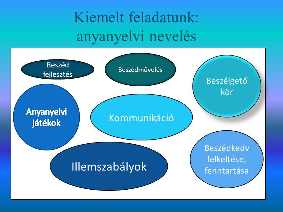 Kiemelt feladatunk: anyanyelvi nevelés Beszélgető kör Kommunikáció Illemszabályok Beszédkedv felkeltése, fenntartása Beszéd fejlesztés Beszédművelés