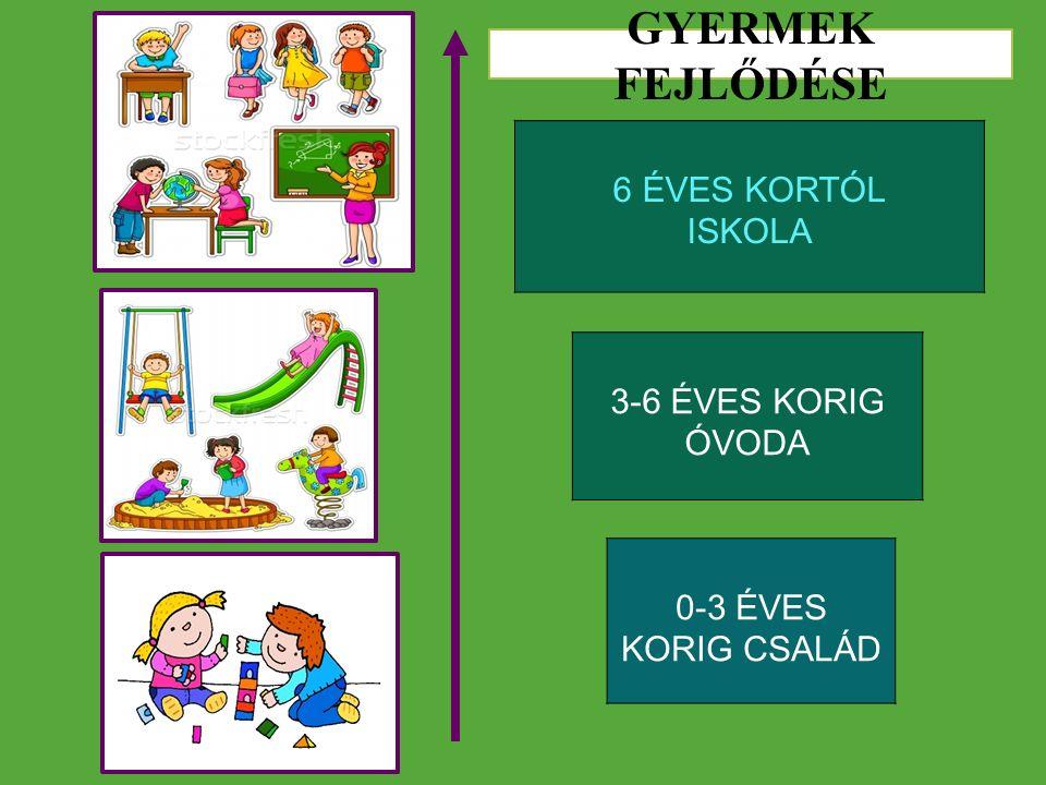 6 ÉVES KORTÓL ISKOLA 3-6 ÉVES KORIG ÓVODA 0-3 ÉVES KORIG CSALÁD GYERMEK FEJLŐDÉSE