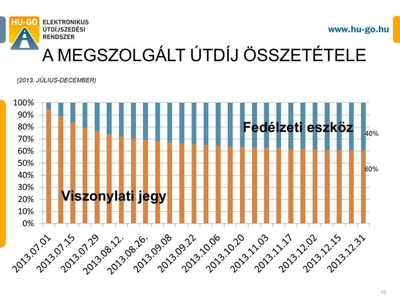 10 A MEGSZOLGÁLT ÚTDÍJ ÖSSZETÉTELE (2013. JÚLIUS-DECEMBER) 60%
