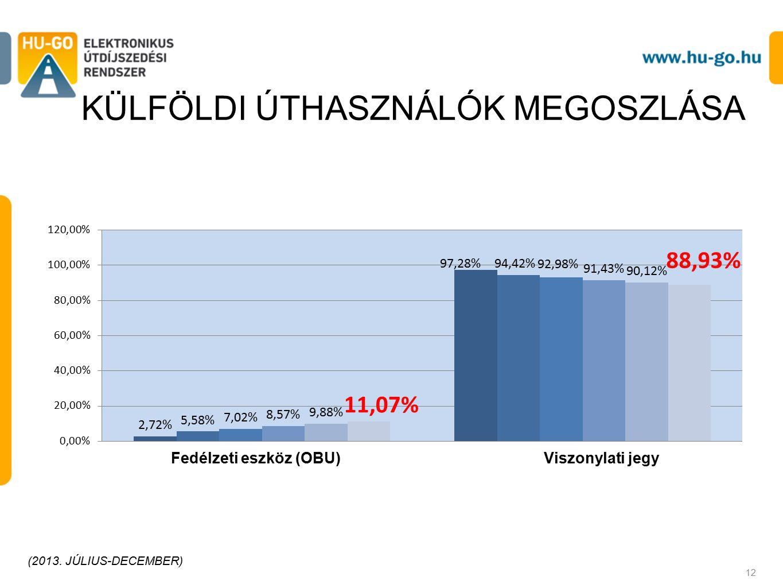 KÜLFÖLDI ÚTHASZNÁLÓK MEGOSZLÁSA Fedélzeti eszköz (OBU)Viszonylati jegy 12 (2013. JÚLIUS-DECEMBER)