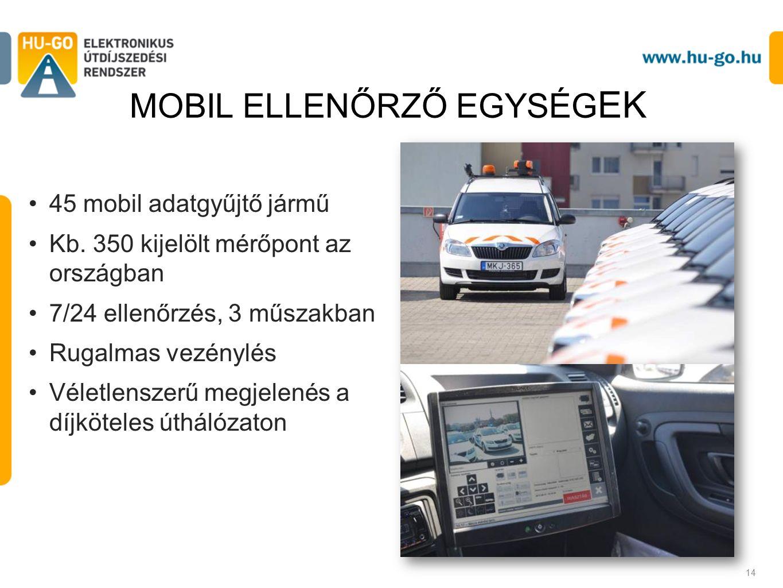 45 mobil adatgyűjtő jármű Kb.