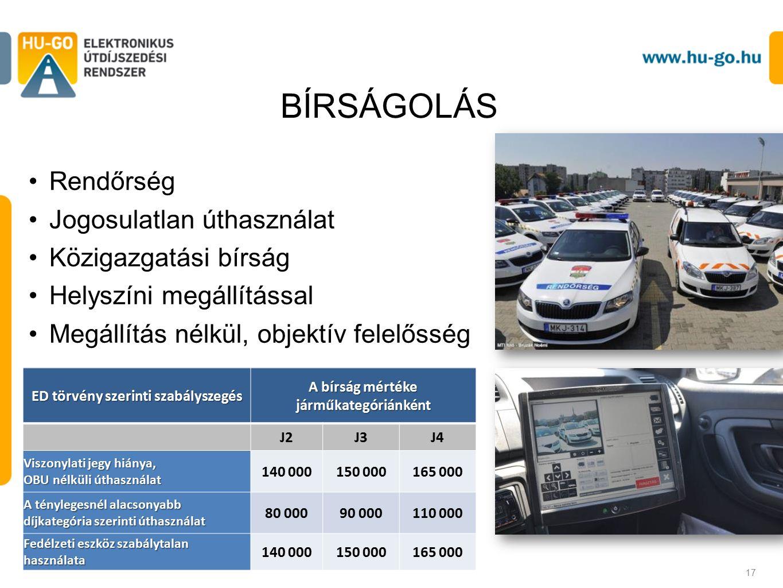BÍRSÁGOLÁS Rendőrség Jogosulatlan úthasználat Közigazgatási bírság Helyszíni megállítással Megállítás nélkül, objektív felelősség 17 ED törvény szerinti szabályszegés A bírság mértéke járműkategóriánként J2J3J4 Viszonylati jegy hiánya, OBU nélküli úthasználat 140 000150 000165 000 A ténylegesnél alacsonyabb díjkategória szerinti úthasználat 80 00090 000110 000 Fedélzeti eszköz szabálytalan használata 140 000150 000165 000