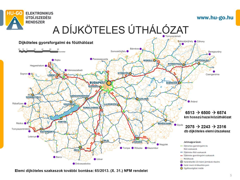 A DÍJKÖTELES ÚTHÁLÓZAT 5 6513  6500  6574 km hosszú hazai közúthálózat 2075  2243  2316 db díjköteles elemi útszakasz Elemi díjköteles szakaszok további bontása: 65/2013.