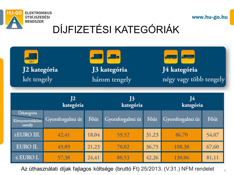 DÍJFIZETÉSI KATEGÓRIÁK 6 Az úthasználati díjak fajlagos költsége (bruttó Ft) 25/2013.
