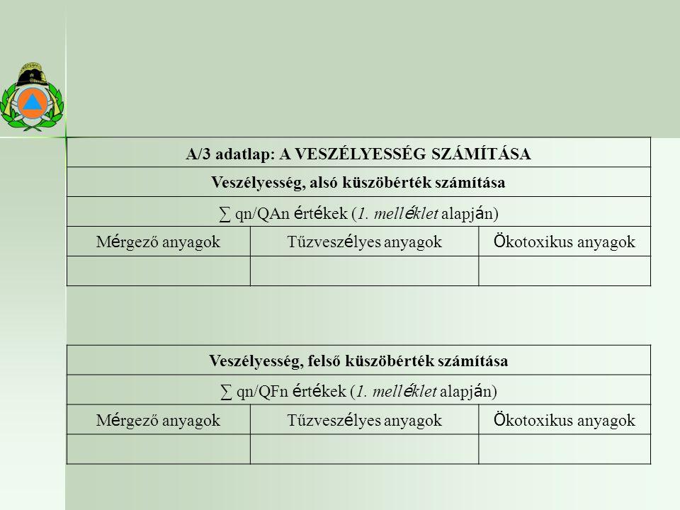 A/3 adatlap: A VESZÉLYESSÉG SZÁMÍTÁSA Veszélyesség, alsó küszöbérték számítása ∑ qn/QAn é rt é kek (1.