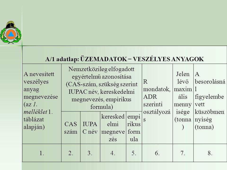A/1 adatlap: ÜZEMADATOK − VESZÉLYES ANYAGOK A nevesített veszélyes anyag megnevezése (az 1.