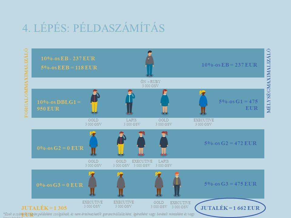 4. LÉPÉS: PÉLDASZÁMÍTÁS ÖN – RUBY 3 000 GSV JUTALÉK = 1 305 EUR 10%-os EB - 237 EUR 5%-os EEB = 118 EUR 10%-os DBLG1 = 950 EUR 0%-os G2 = 0 EUR 5%-os