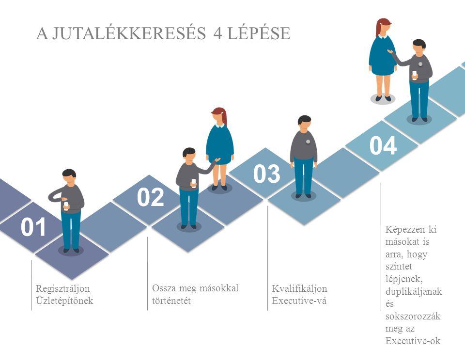 A JUTALÉKKERESÉS 4 LÉPÉSE Regisztráljon Üzletépítőnek Ossza meg másokkal történetét Kvalifikáljon Executive-vá Képezzen ki másokat is arra, hogy szintet lépjenek, duplikáljanak és sokszorozzák meg az Executive-ok számát 01 02 03 04