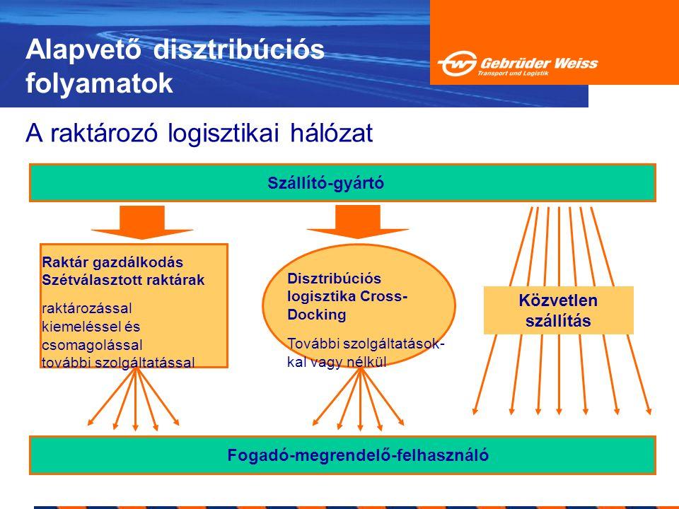 Alapvető disztribúciós folyamatok A raktározó logisztikai hálózat Szállító-gyártó Raktár gazdálkodás Szétválasztott raktárak raktározással kiemeléssel