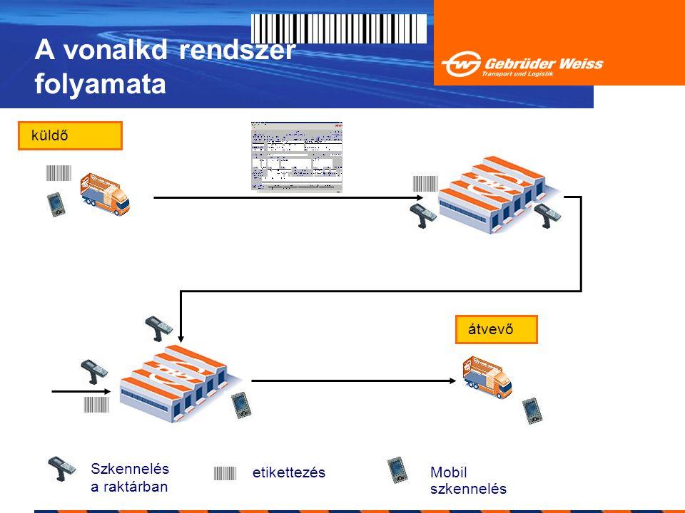 A vonalkd rendszer folyamata Szkennelés a raktárban etikettezésMobil szkennelés küldő átvevő