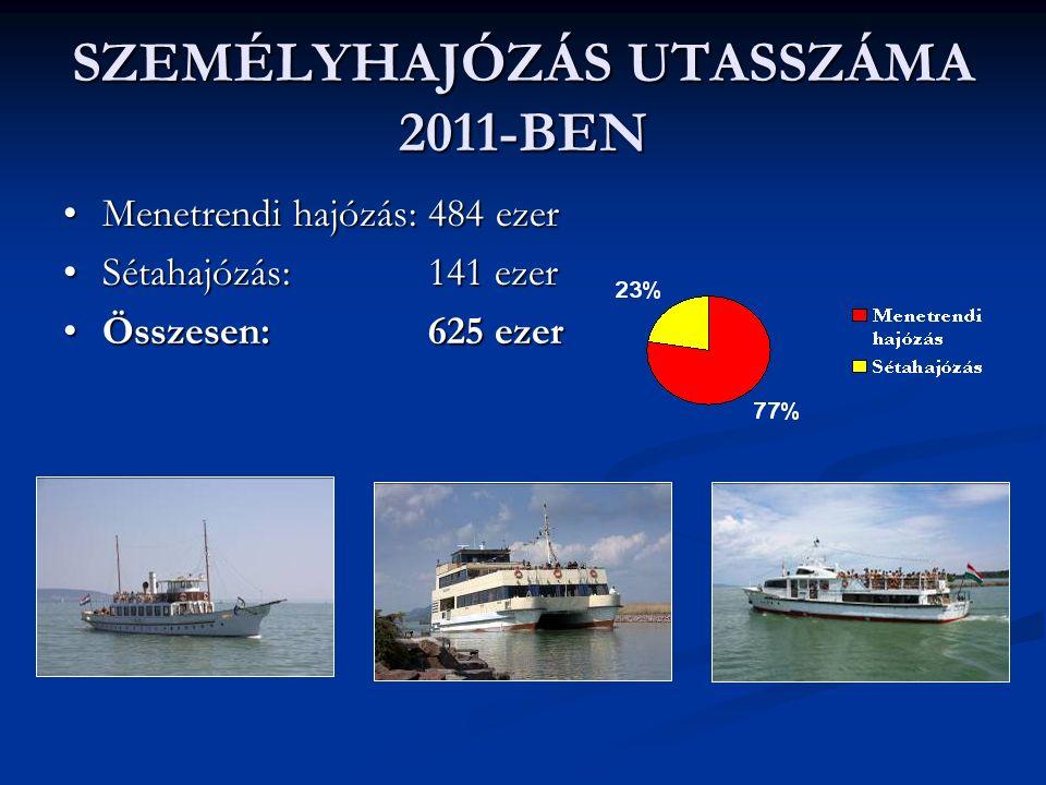 SZEMÉLYHAJÓZÁS UTASSZÁMA 2011-BEN Menetrendi hajózás: 484 ezerMenetrendi hajózás: 484 ezer Sétahajózás: 141 ezerSétahajózás: 141 ezer Összesen: 625 ezerÖsszesen: 625 ezer