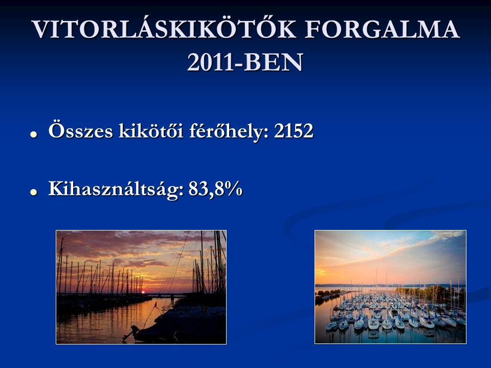 VITORLÁSKIKÖTŐK FORGALMA 2011-BEN  Összes kikötői férőhely: 2152  Kihasználtság: 83,8%