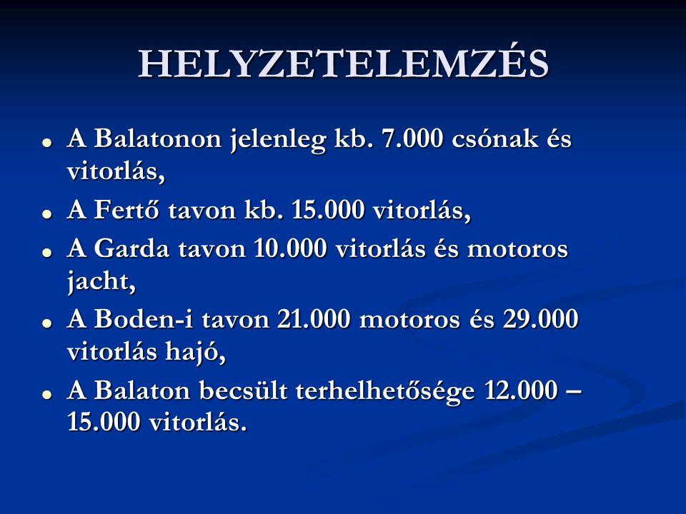 HELYZETELEMZÉS  A Balatonon jelenleg kb. 7.000 csónak és vitorlás,  A Fertő tavon kb.