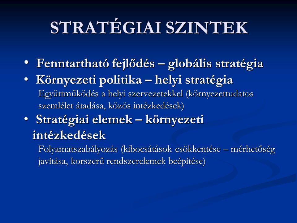 STRATÉGIAI SZINTEK Fenntartható fejlődés – globális stratégia Fenntartható fejlődés – globális stratégia Környezeti politika – helyi stratégia Környezeti politika – helyi stratégia Együttműködés a helyi szervezetekkel (környezettudatos szemlélet átadása, közös intézkedések) Stratégiai elemek – környezeti intézkedések Stratégiai elemek – környezeti intézkedések Folyamatszabályozás (kibocsátások csökkentése – mérhetőség javítása, korszerű rendszerelemek beépítése)