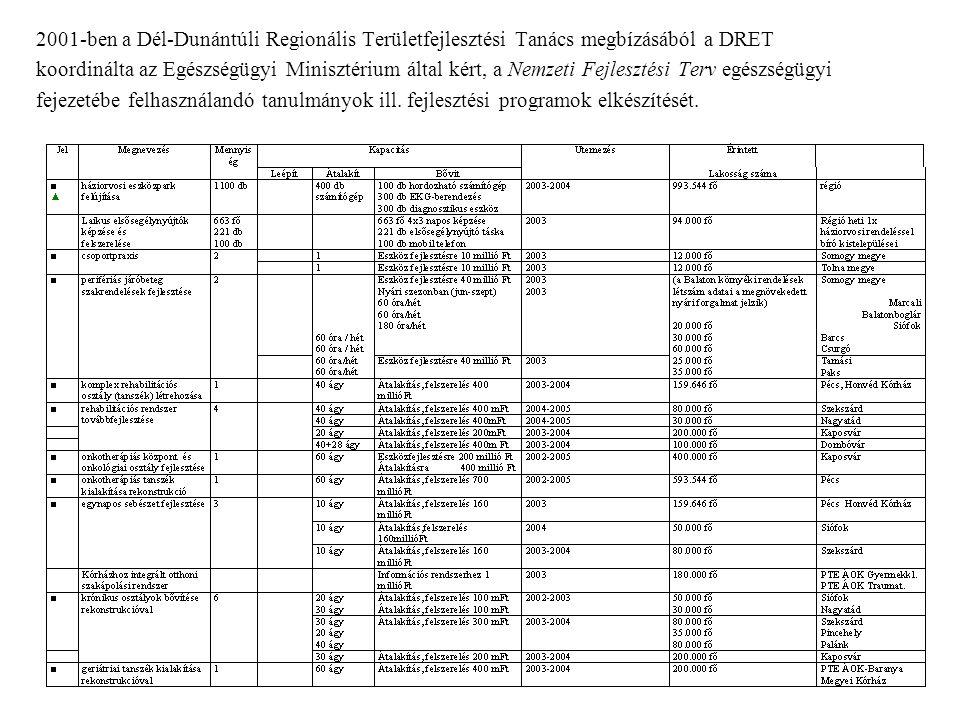 2001-ben a Dél-Dunántúli Regionális Területfejlesztési Tanács megbízásából a DRET koordinálta az Egészségügyi Minisztérium által kért, a Nemzeti Fejlesztési Terv egészségügyi fejezetébe felhasználandó tanulmányok ill.