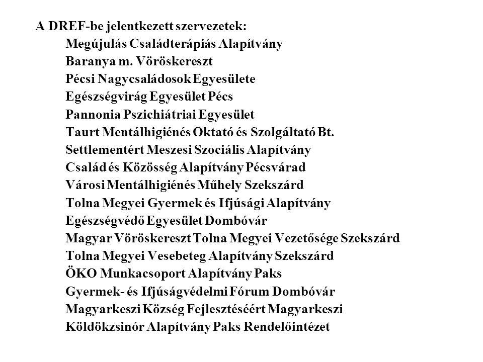 A DREF-be jelentkezett szervezetek: Megújulás Családterápiás Alapítvány Baranya m.