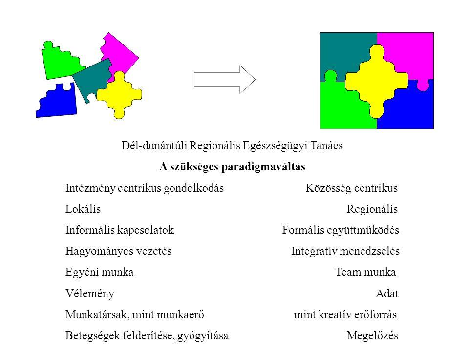 Dél-dunántúli Regionális Egészségügyi Tanács A szükséges paradigmaváltás Intézmény centrikus gondolkodás Közösség centrikus LokálisRegionális Informális kapcsolatok Formális együttműködés Hagyományos vezetés Integratív menedzselés Egyéni munka Team munka Vélemény Adat Munkatársak, mint munkaerő mint kreatív erőforrás Betegségek felderítése, gyógyítása Megelőzés