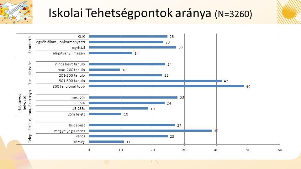 Iskolai Tehetségpontok aránya (N=3260)