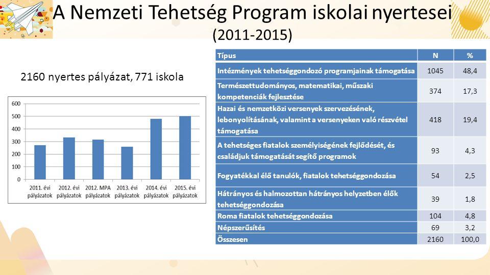 A Nemzeti Tehetség Program iskolai nyertesei (2011-2015) TípusN% Intézmények tehetséggondozó programjainak támogatása104548,4 Természettudományos, matematikai, műszaki kompetenciák fejlesztése 37417,3 Hazai és nemzetközi versenyek szervezésének, lebonyolításának, valamint a versenyeken való részvétel támogatása 41819,4 A tehetséges fiatalok személyiségének fejlődését, és családjuk támogatását segítő programok 934,3 Fogyatékkal élő tanulók, fiatalok tehetséggondozása542,5 Hátrányos és halmozottan hátrányos helyzetben élők tehetséggondozása 391,8 Roma fiatalok tehetséggondozása1044,8 Népszerűsítés693,2 Összesen2160100,0 2160 nyertes pályázat, 771 iskola
