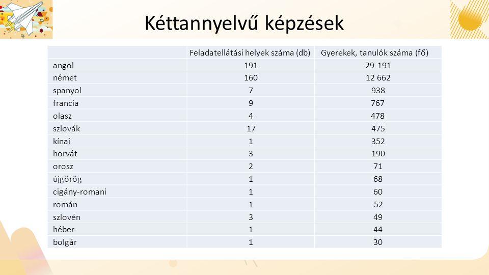 Kéttannyelvű képzések Feladatellátási helyek száma (db)Gyerekek, tanulók száma (fő) angol19129 191 német16016012 66212 662 spanyol7938938 francia9767 olaszolasz4478 szlovákszlovák17475475 kínaikínai1352352 horvát3190190 orosz27171 újgörög168 cigány-romani160 románromán152 szlovén349 héberhéber144 bolgár130