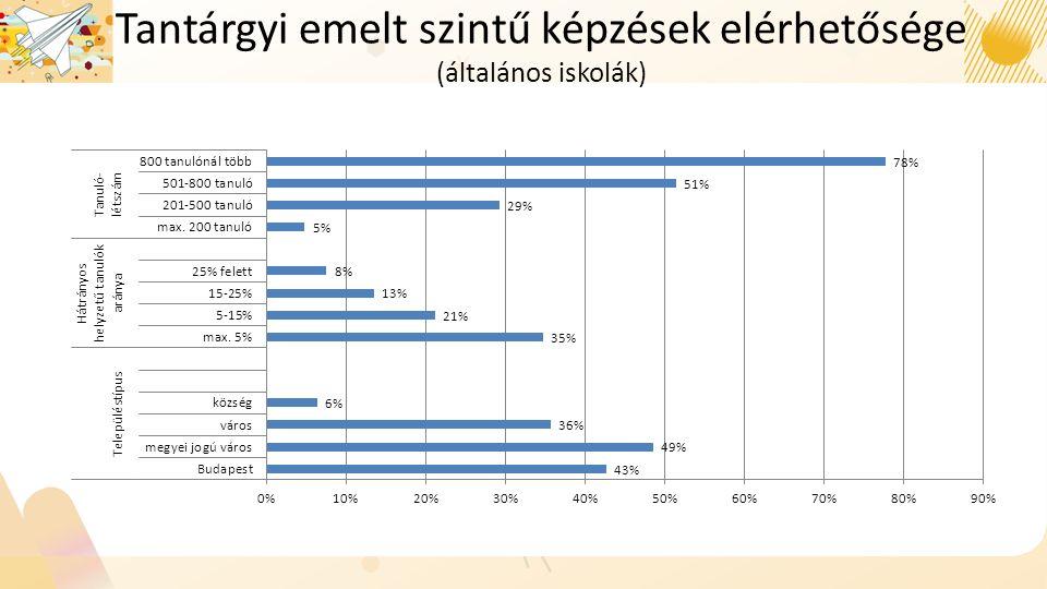 Tantárgyi emelt szintű képzések elérhetősége (általános iskolák)