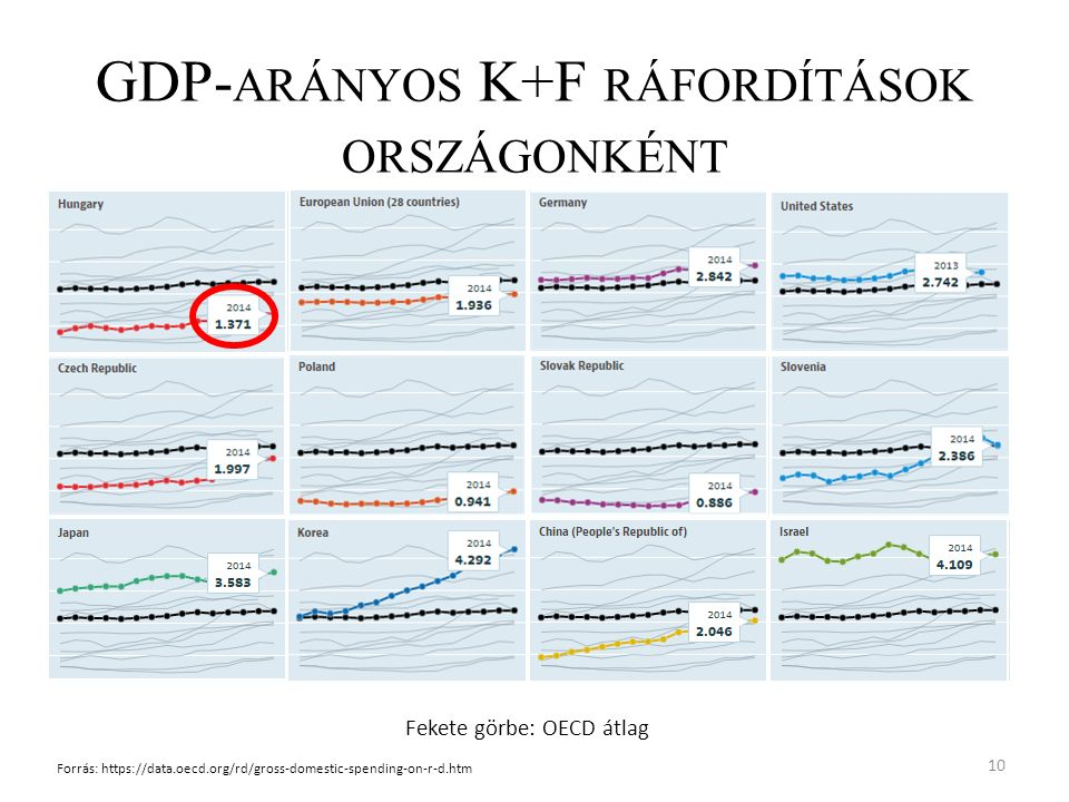 GDP- ARÁNYOS K+F RÁFORDÍTÁSOK ORSZÁGONKÉNT 10 Forrás: https://data.oecd.org/rd/gross-domestic-spending-on-r-d.htm Fekete görbe: OECD átlag