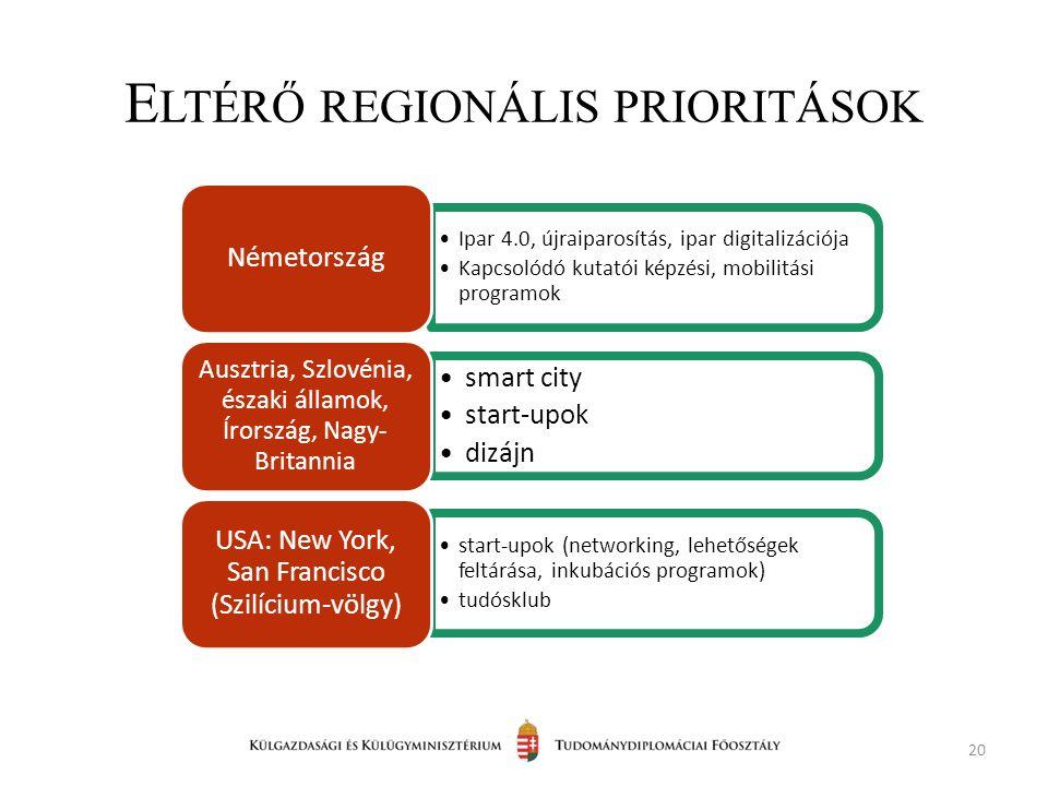 E LTÉRŐ REGIONÁLIS PRIORITÁSOK 20 Ipar 4.0, újraiparosítás, ipar digitalizációja Kapcsolódó kutatói képzési, mobilitási programok Németország smart city start-upok dizájn Ausztria, Szlovénia, északi államok, Írország, Nagy- Britannia start-upok (networking, lehetőségek feltárása, inkubációs programok) tudósklub USA: New York, San Francisco (Szilícium-völgy)