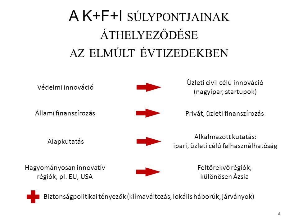 A K+F+I SÚLYPONTJAINAK ÁTHELYEZŐDÉSE AZ ELMÚLT ÉVTIZEDEKBEN 4 Védelmi innováció Üzleti civil célú innováció (nagyipar, startupok) Alapkutatás Alkalmazott kutatás: ipari, üzleti célú felhasználhatóság Hagyományosan innovatív régiók, pl.