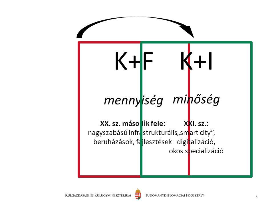 5 K+F mennyiség XX. sz.