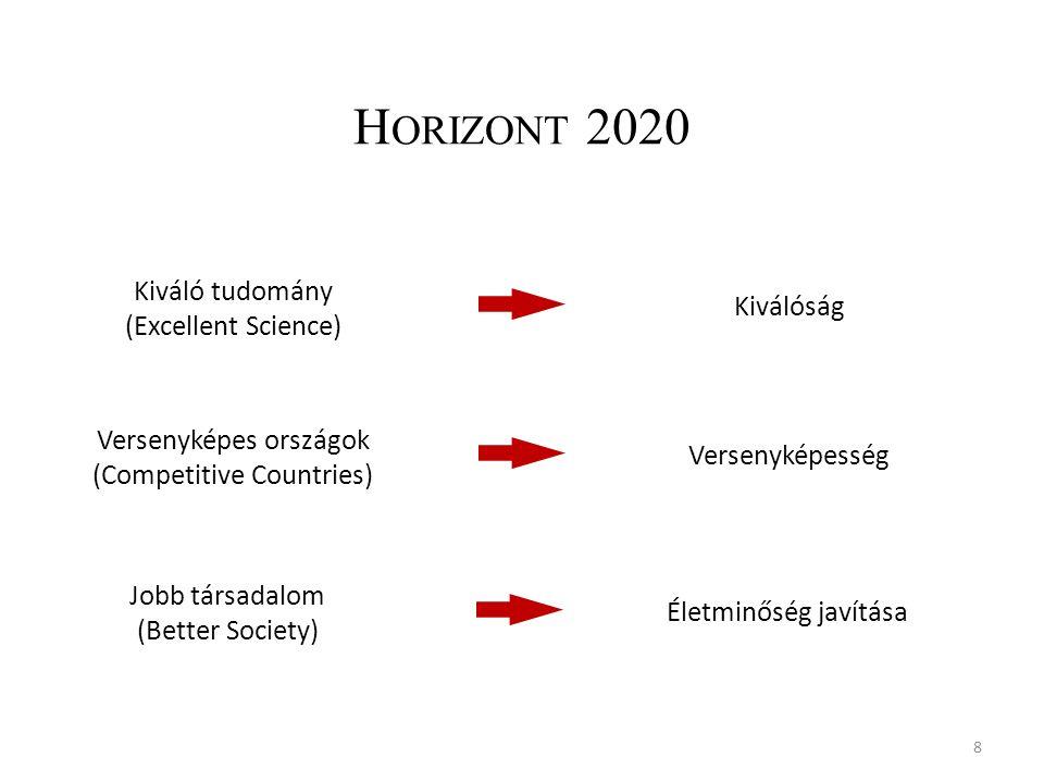 H ORIZONT 2020 8 Kiváló tudomány (Excellent Science) Kiválóság Versenyképes országok (Competitive Countries) Versenyképesség Jobb társadalom (Better Society) Életminőség javítása