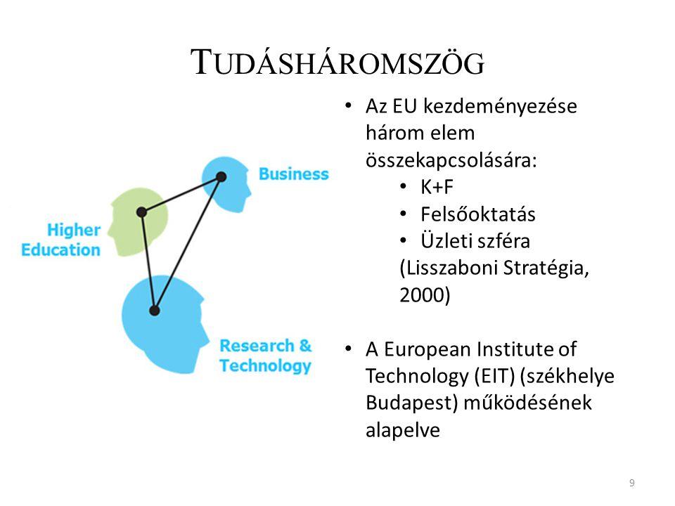 T UDÁSHÁROMSZÖG 9 Az EU kezdeményezése három elem összekapcsolására: K+F Felsőoktatás Üzleti szféra (Lisszaboni Stratégia, 2000) A European Institute of Technology (EIT) (székhelye Budapest) működésének alapelve