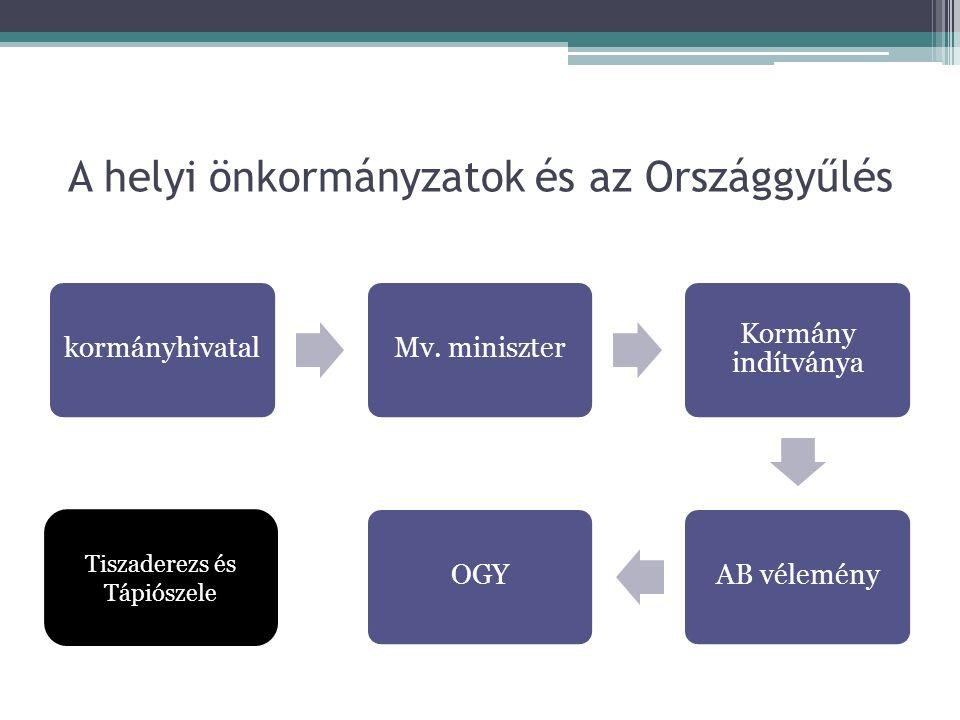 A helyi önkormányzatok és az Országgyűlés kormányhivatalMv.