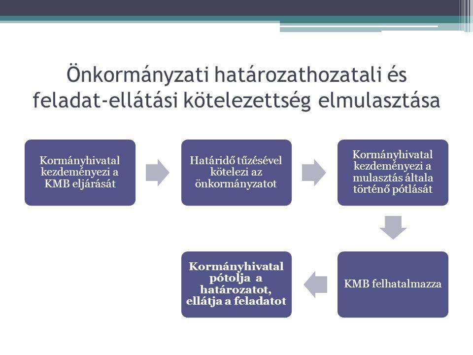 Önkormányzati határozathozatali és feladat-ellátási kötelezettség elmulasztása Kormányhivatal kezdeményezi a KMB eljárását Határidő tűzésével kötelezi az önkormányzatot Kormányhivatal kezdeményezi a mulasztás általa történő pótlását KMB felhatalmazza Kormányhivatal pótolja a határozatot, ellátja a feladatot
