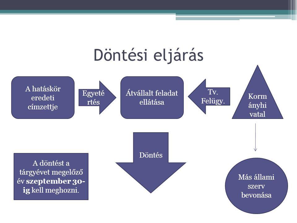 Döntési eljárás A hatáskör eredeti címzettje Átvállalt feladat ellátása Korm ányhi vatal Más állami szerv bevonása Döntés Egyeté rtés Tv.