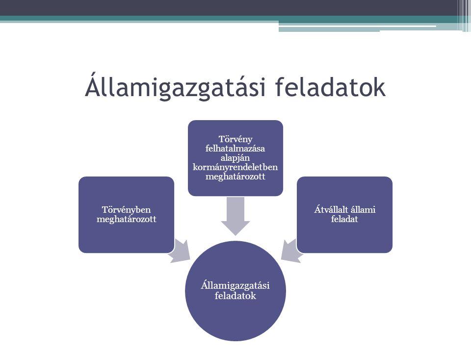 Államigazgatási feladatok Törvényben meghatározott Törvény felhatalmazása alapján kormányrendeletben meghatározott Átvállalt állami feladat