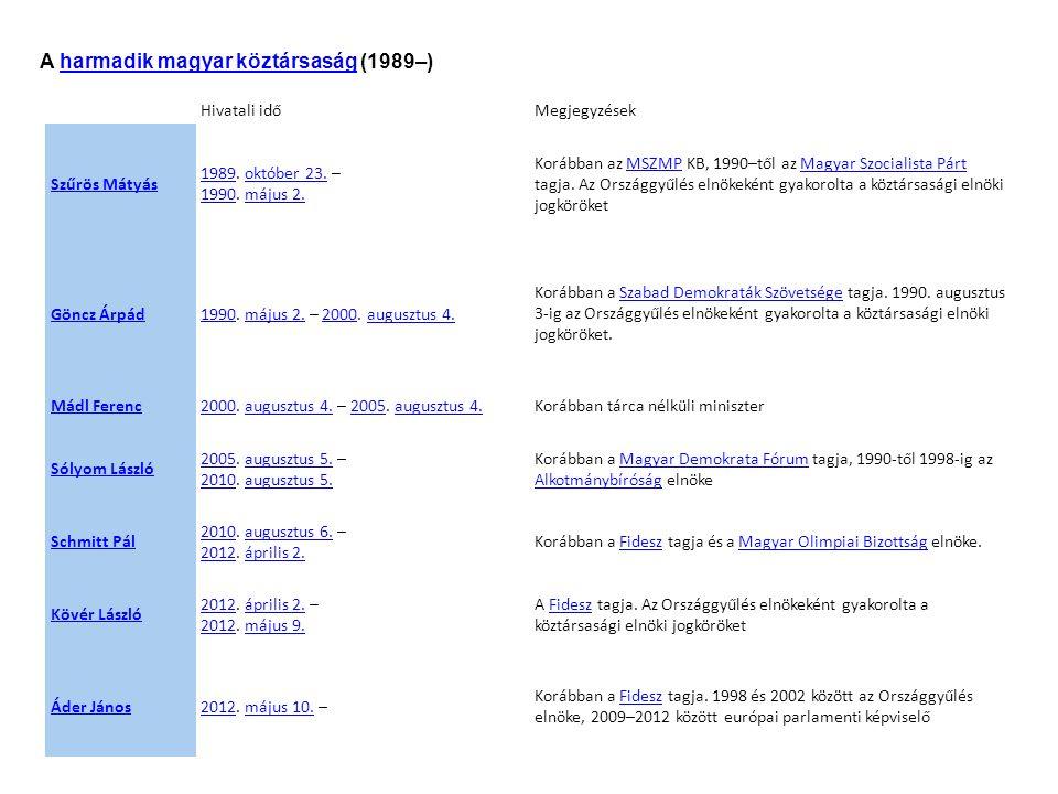 Hivatali időMegjegyzések Szűrös Mátyás 19891989. október 23.