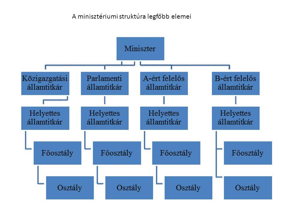 A minisztériumi struktúra legfőbb elemei