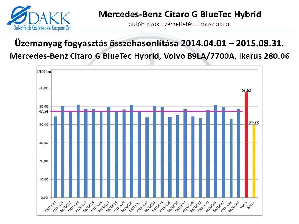 Üzemanyag fogyasztás összehasonlítása 2014.04.01 – 2015.08.31.