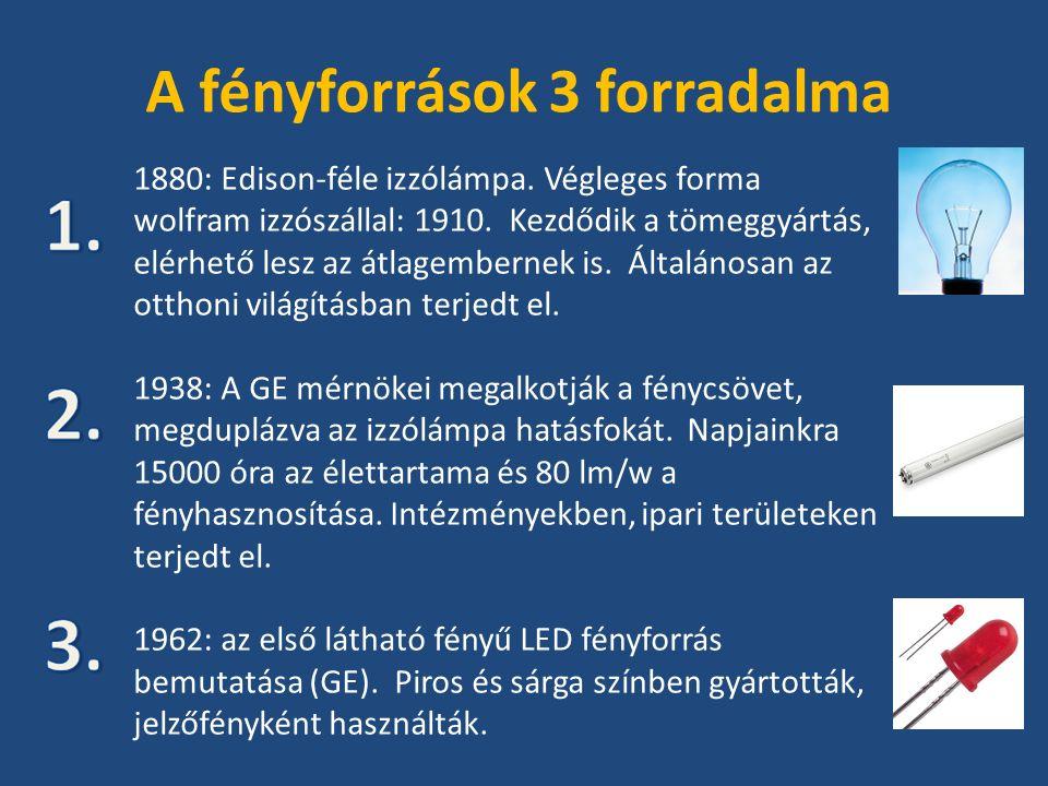 A fényforrások 3 forradalma 1880: Edison-féle izzólámpa.