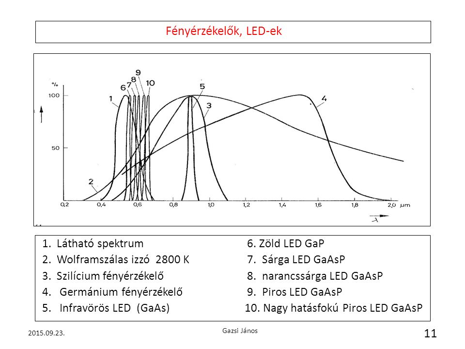 d 1. Látható spektrum 6. Zöld LED GaP 2. Wolframszálas izzó 2800 K 7. Sárga LED GaAsP 3. Szilícium fényérzékelő 8. narancssárga LED GaAsP 4. Germánium