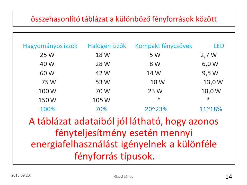 összehasonlító táblázat a különböző fényforrások között Hagyományos izzók Halogén izzók Kompakt fénycsövek LED 25 W 18 W 5 W 2,7 W 40 W 28 W 8 W 6,0 W 60 W 42 W 14 W 9,5 W 75 W 53 W 18 W 13,0 W 100 W 70 W 23 W 18,0 W 150 W 105 W * * 100% 70% 20~23% 11~18% A táblázat adataiból jól látható, hogy azonos fényteljesítmény esetén mennyi energiafelhasználást igényelnek a különféle fényforrás típusok.
