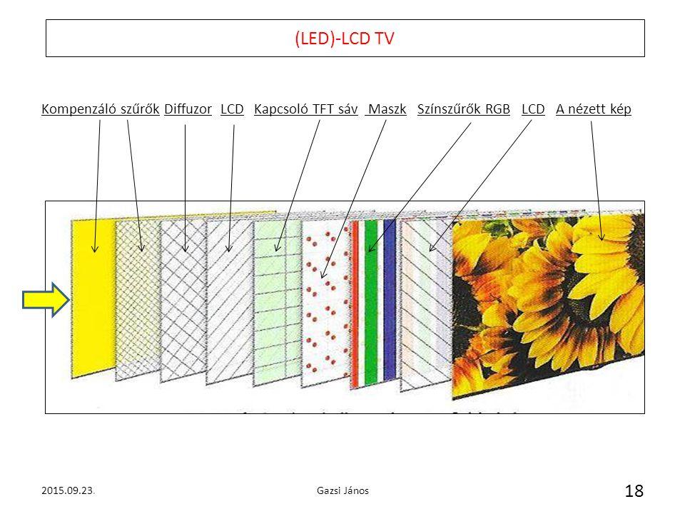 (LED)-LCD TV 2015.09.23.Gazsi János 18 Kompenzáló szűrők Diffuzor LCD Kapcsoló TFT sáv Maszk Színszűrők RGB LCD A nézett kép