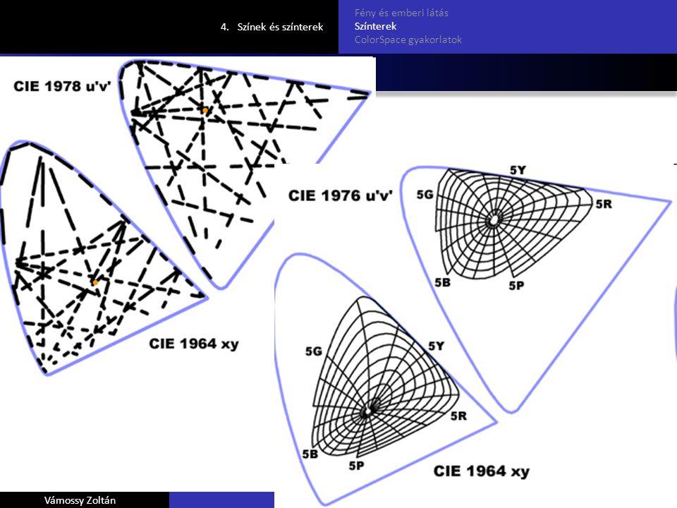 CIELUV 4.Színek és színterek Fény és emberi látás Színterek ColorSpace gyakorlatok Vámossy ZoltánSzínek és színterek (Szabó Miklós Zsolt diái alapján)
