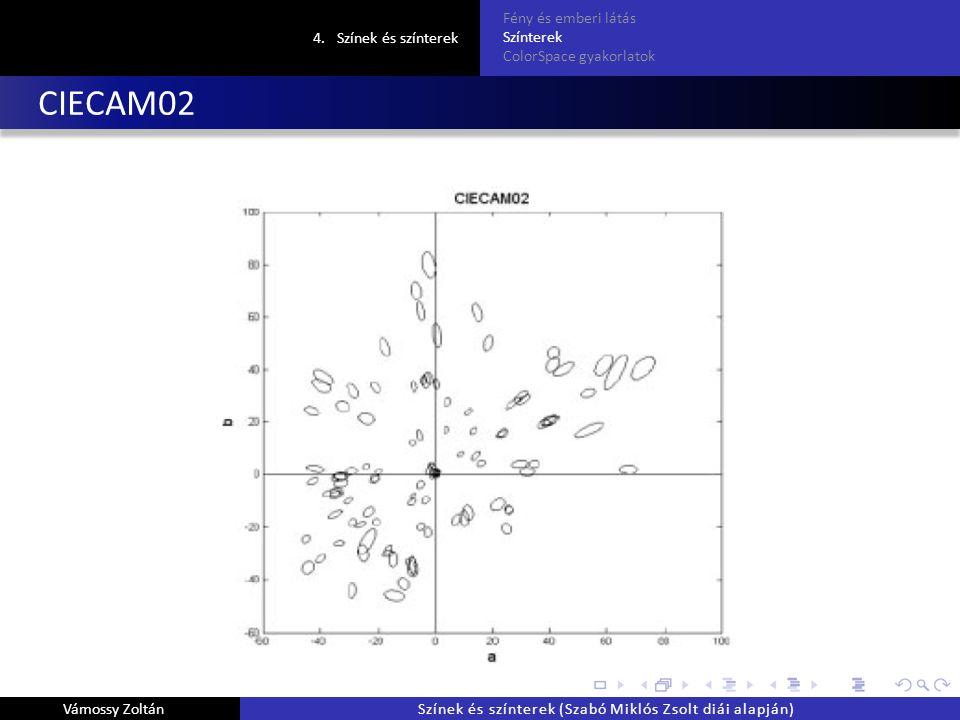 CIECAM02 4.Színek és színterek Fény és emberi látás Színterek ColorSpace gyakorlatok Vámossy ZoltánSzínek és színterek (Szabó Miklós Zsolt diái alapján)