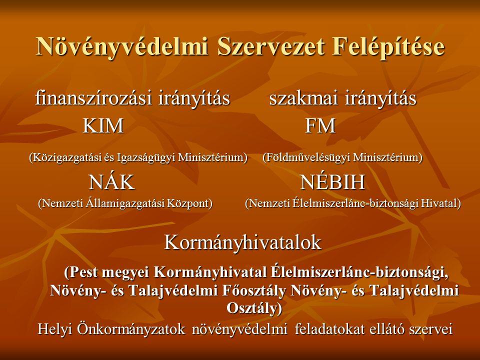 Növényvédelmi Szervezet Felépítése finanszírozási irányítás szakmai irányítás finanszírozási irányítás szakmai irányítás KIM FM KIM FM (Közigazgatási és Igazságügyi Minisztérium) (Földművelésügyi Minisztérium) NÁK NÉBIH NÁK NÉBIH (Nemzeti Államigazgatási Központ) (Nemzeti Élelmiszerlánc-biztonsági Hivatal) (Nemzeti Államigazgatási Központ) (Nemzeti Élelmiszerlánc-biztonsági Hivatal) Kormányhivatalok Kormányhivatalok (Pest megyei Kormányhivatal Élelmiszerlánc-biztonsági, Növény- és Talajvédelmi Főosztály Növény- és Talajvédelmi Osztály) (Pest megyei Kormányhivatal Élelmiszerlánc-biztonsági, Növény- és Talajvédelmi Főosztály Növény- és Talajvédelmi Osztály) Helyi Önkormányzatok növényvédelmi feladatokat ellátó szervei