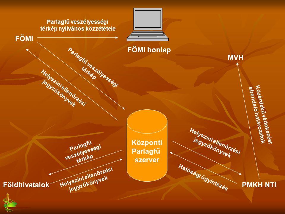 Központi Parlagfű szerver PMKH NTI MVH Földhivatalok FÖMI Helyszíni ellenőrzési jegyzőkönyvek Hatósági ügyintézés Közérdekű védekezést elrendelő határozatok Helyszíni ellenőrzési jegyzőkönyvek Parlagfű veszélyességi térkép Helyszíni ellenőrzési jegyzőkönyvek Parlagfű veszélyességi térkép Parlagfű veszélyességi térkép nyilvános közzététele FÖMI honlap